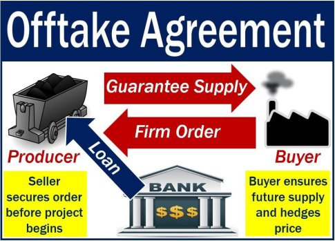 Offtake agreement - image explaining meaning with example