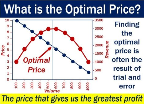 Optimal Price - image with definition and example