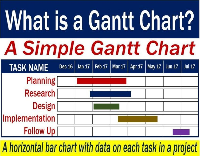 Gantt Chart Definition And An Example Of A Simple One Market