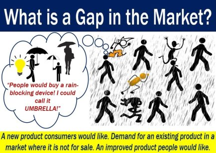 Gap in the market - definition and example