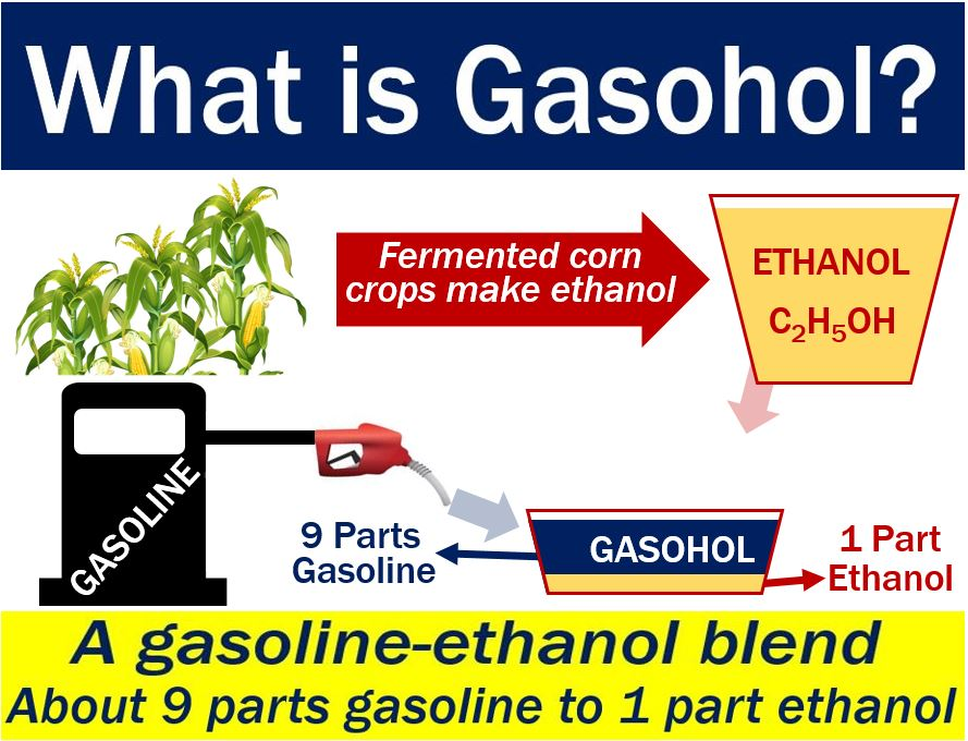 Gasohol - definition and illustration