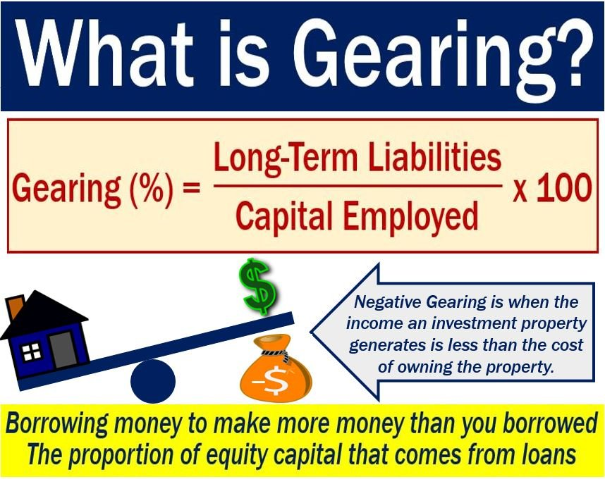 Gearing - definition and two examples