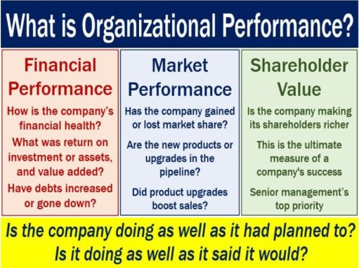 Organizational Performance - image with definition and examples