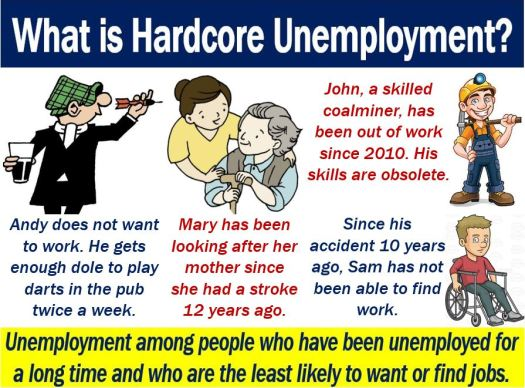 Hardcore unemployment