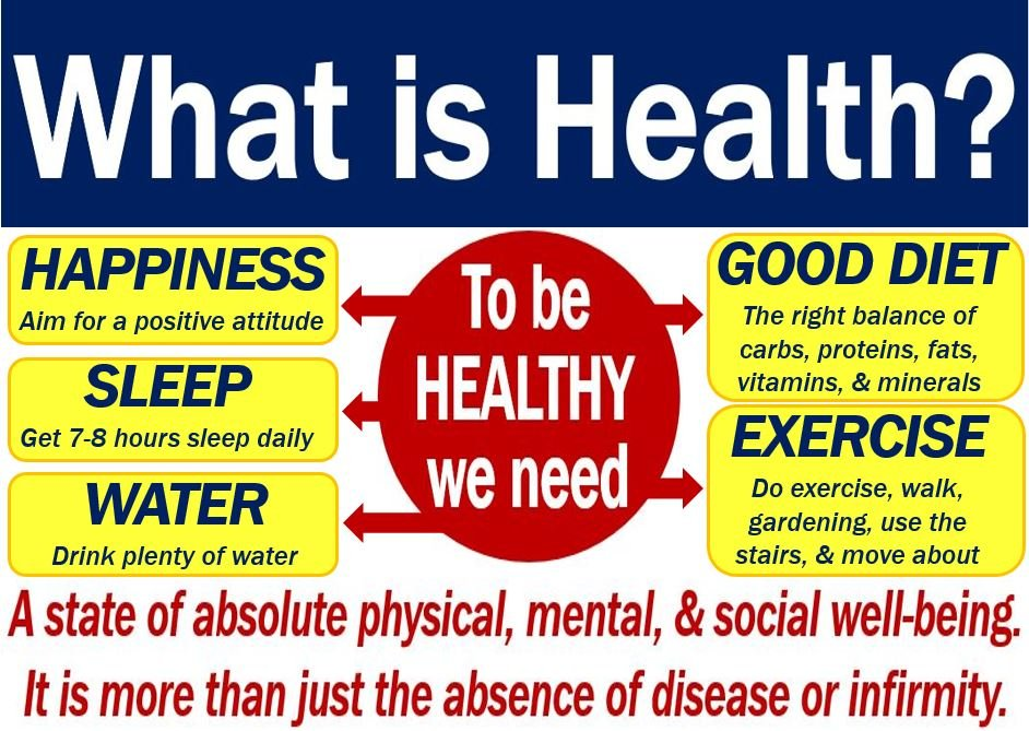 Health - definition and meaning - Market Business News