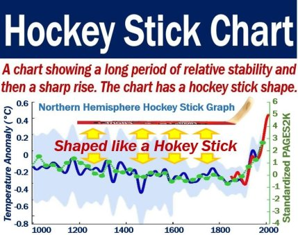 Hockey Stick Chart - definition and example