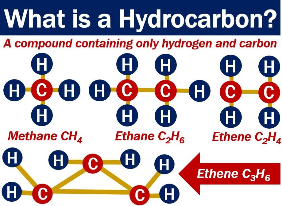 Hydrocarbon - definition and examples - Market Business News