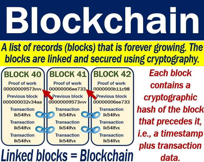 Blockchain technology glossary