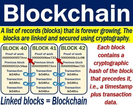 Blockchain - definition and example