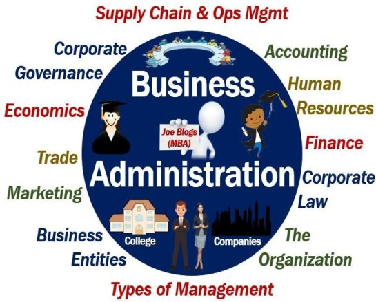 What is business administration? Definition and meaning - Market