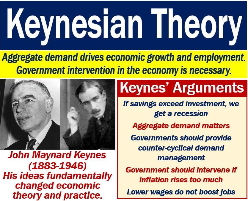 Keynesian Theory