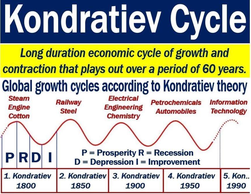 Kondratiev Cycle
