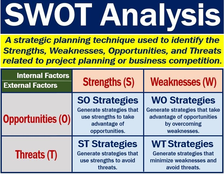 what is a swot analysis  benefits and examples