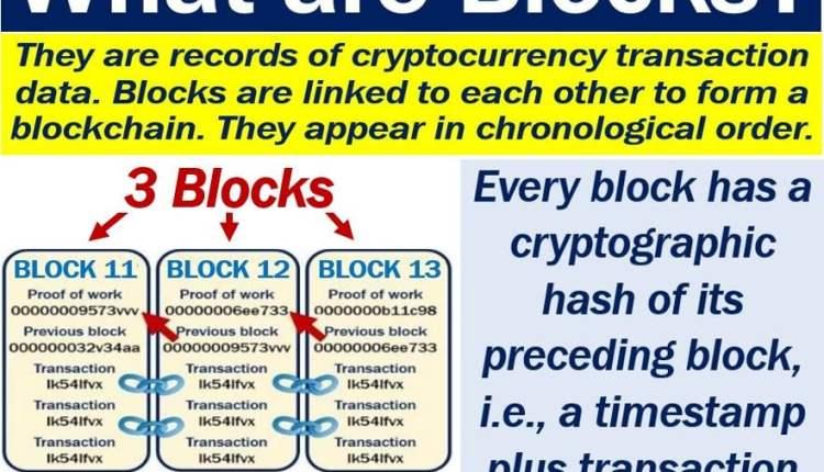 Blocks of a blockchain