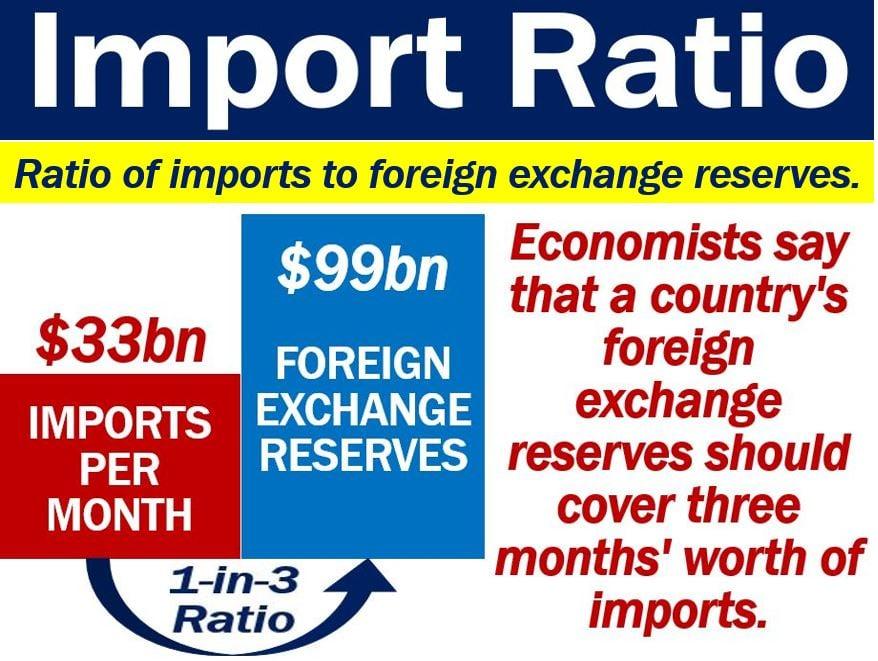 Import Ratio