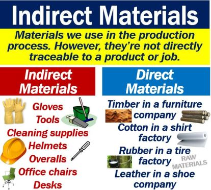What is direct and indirect