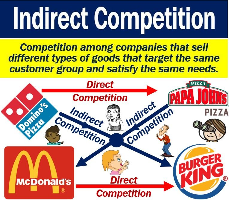 What Is Indirect Competition Definition And Examples