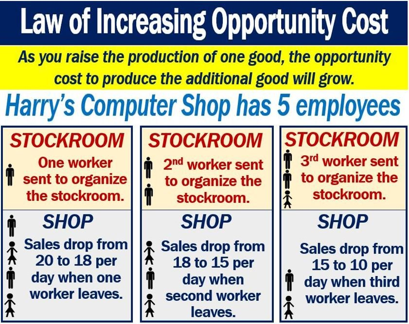 Law of increasing opportunity cost