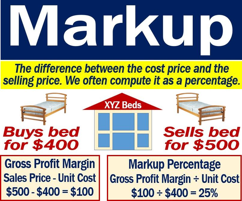Markup Definition And Examples Market Business News