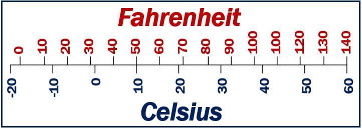 Temperature - Imperial system vs metric