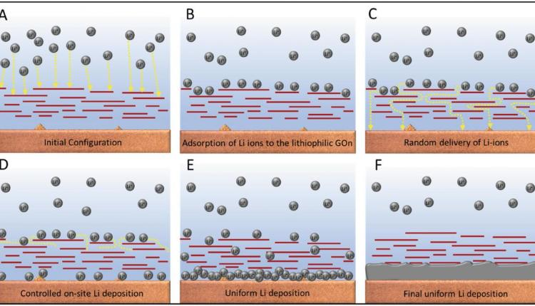 lithium-metal batteries how graphene oxide coating works