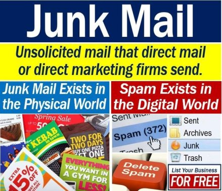What Is Junk Mail Definition And Examples Market Business News