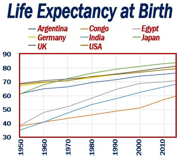 Life Expectancy at birth of six countries