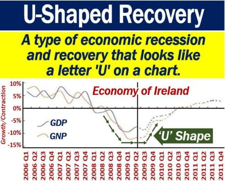 U-Shaped Recovery