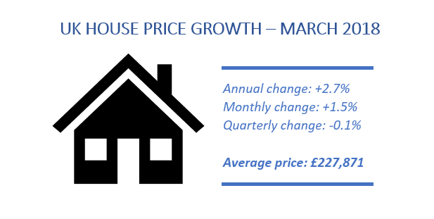 UKhousepricegrowthMarch