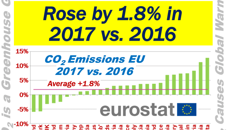 CO2 Emissions in EU