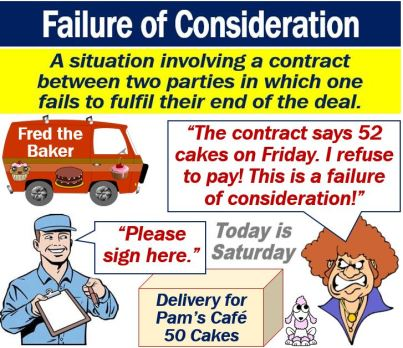 Failure of Consideration