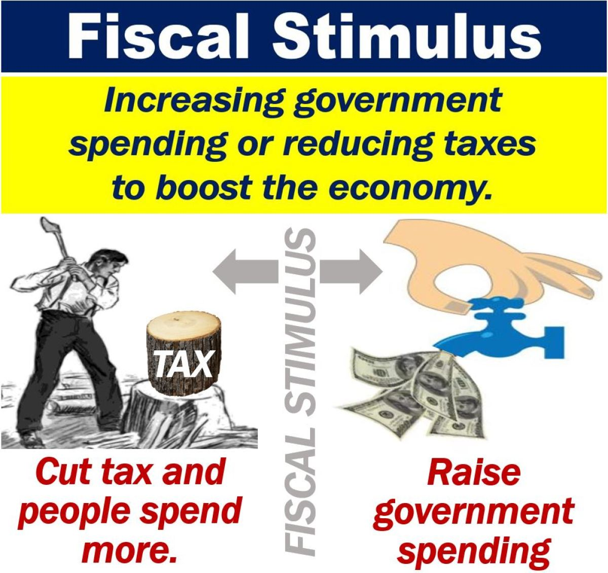Image result for fiscal stimulus