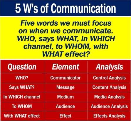 Five W's of Communication