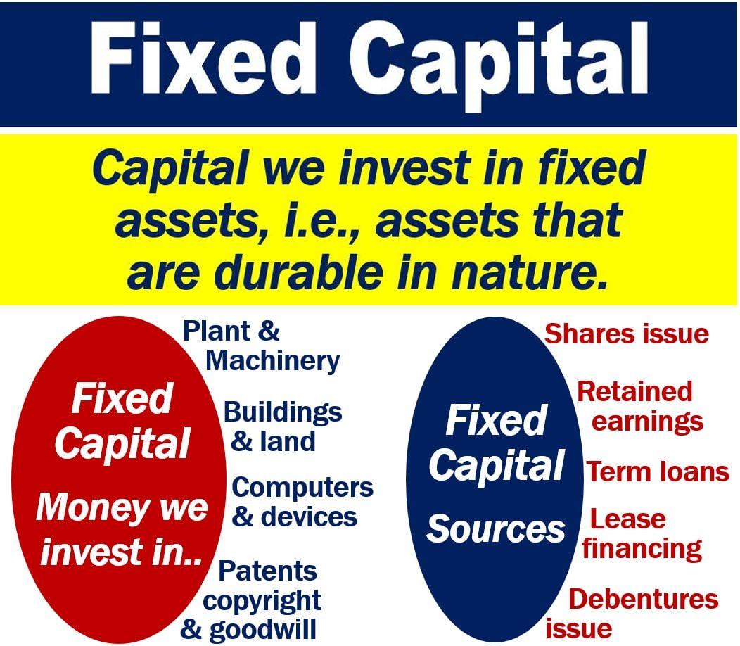 Fixed Capital
