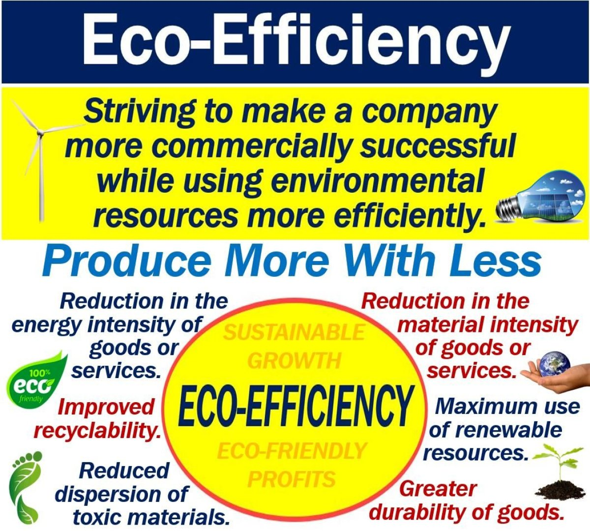 What Is Eco >> What Is Eco Efficiency Definition And Examples Market