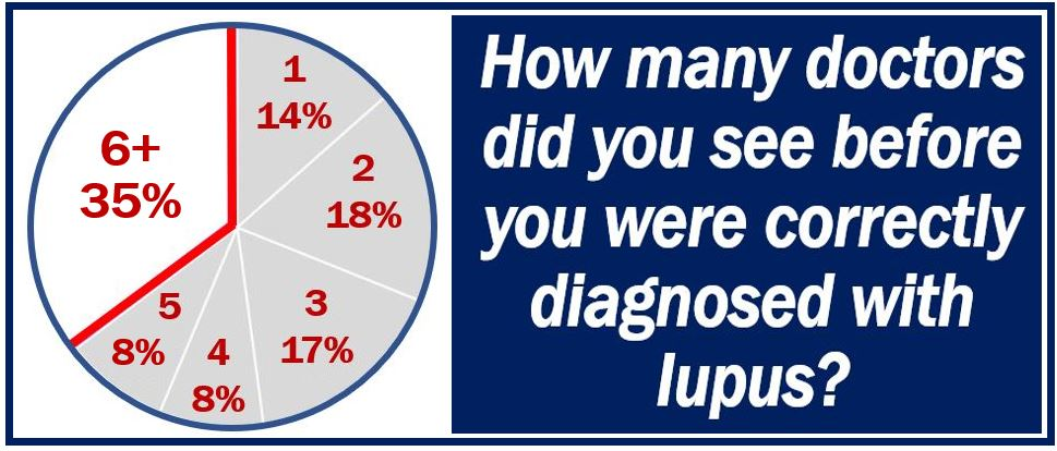 Doctors per accurate lupus diagnosis