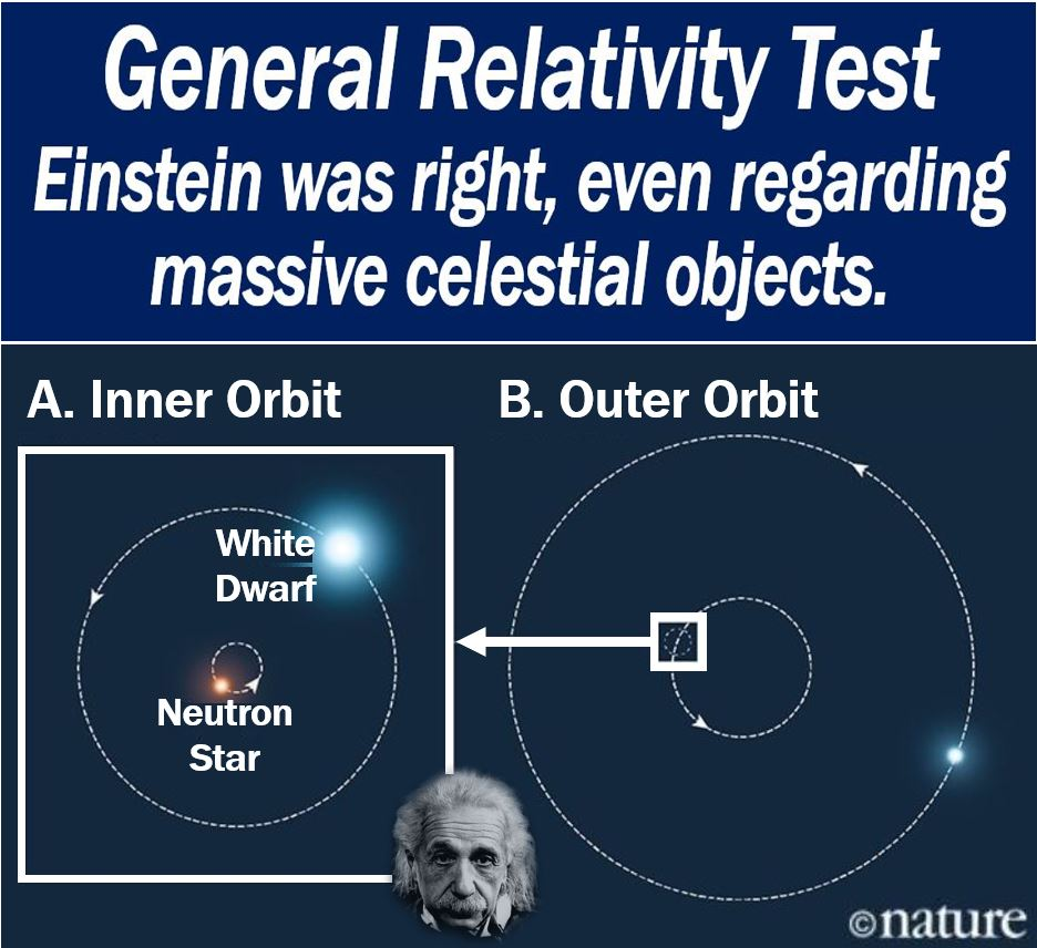 General Relativity Test - Albert Einstein was right