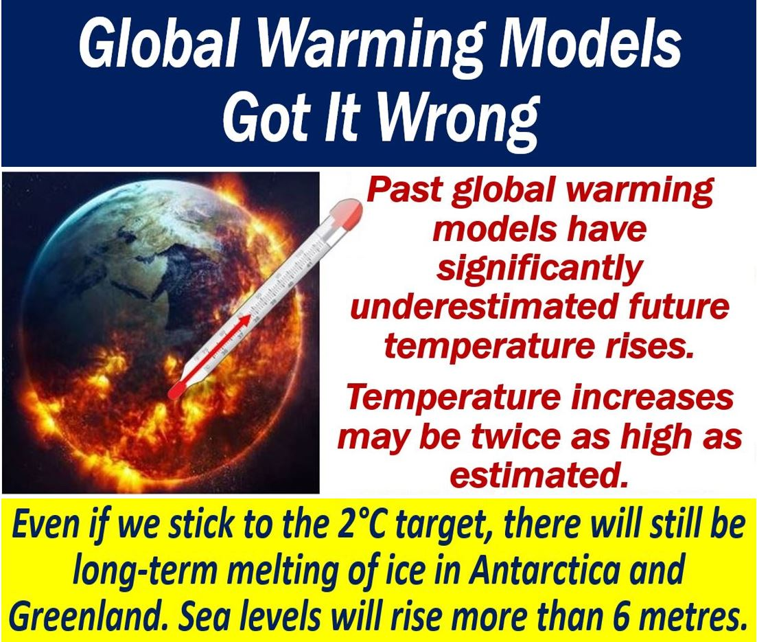 Global Warming Models