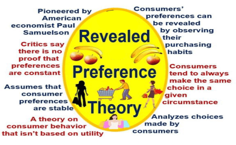 Revealed_Preference_Theory