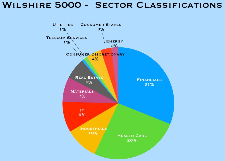 WIlshire5000_sectors