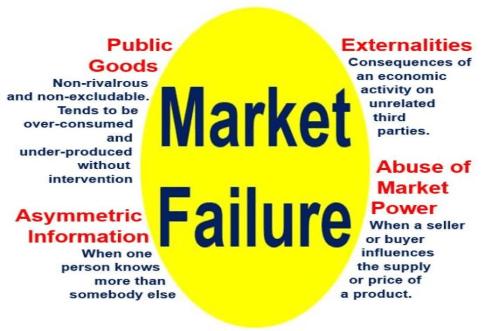marketfailurepicture