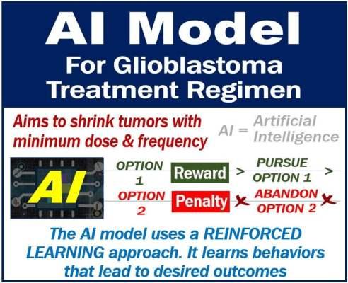 AI model for cancer treatment regimens