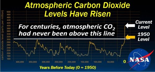 Climate Change - Carbon Dioxide Levels