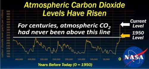 Climate Change - Carbon Dioxide Levels