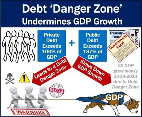 Debt Danger Zone