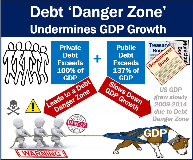 Debt Danger Zone