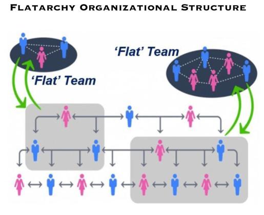 Flatarchy_Organizational_Structure