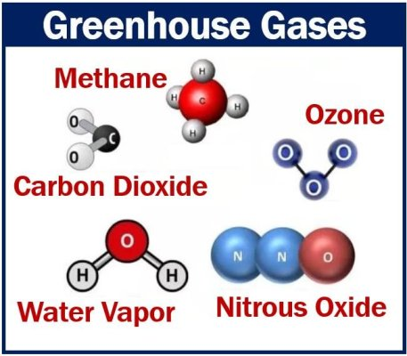 Greenhouse Gases - Climate change