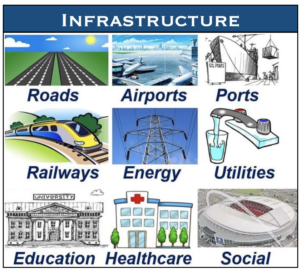 What is infrastructure? Definition and examples - Market Business News