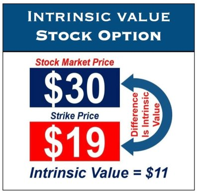 Instrinsic_Value_Stock_Option